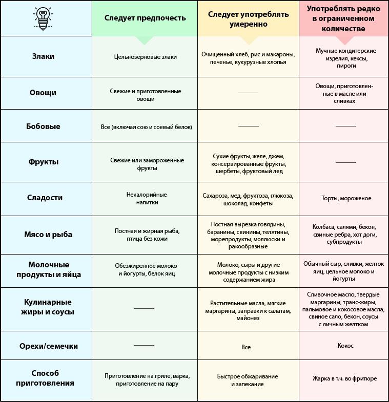 Гипохолестеринемическая Диета Меню На Неделю